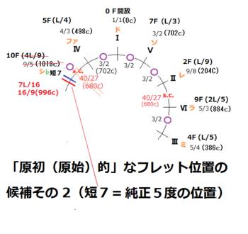 01-2候補その2_原初的音律(フレット位置)PNG.png
