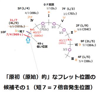 01-1原初的音律(フレット位置)候補その1PNG.png