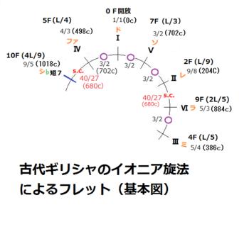 01古代ギリシャのイオニア旋法フレットの基本図PNG.png